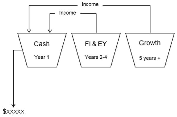 Reliable cash-flow