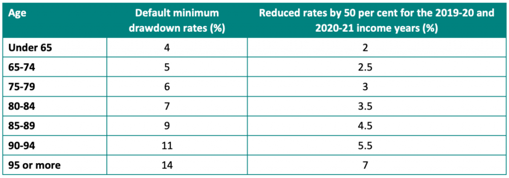 Temporary adjusted drawdown rates