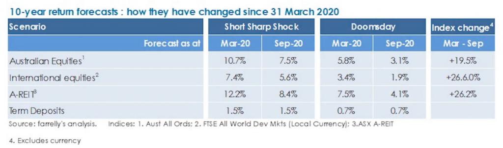 Financial 10 year return forecast