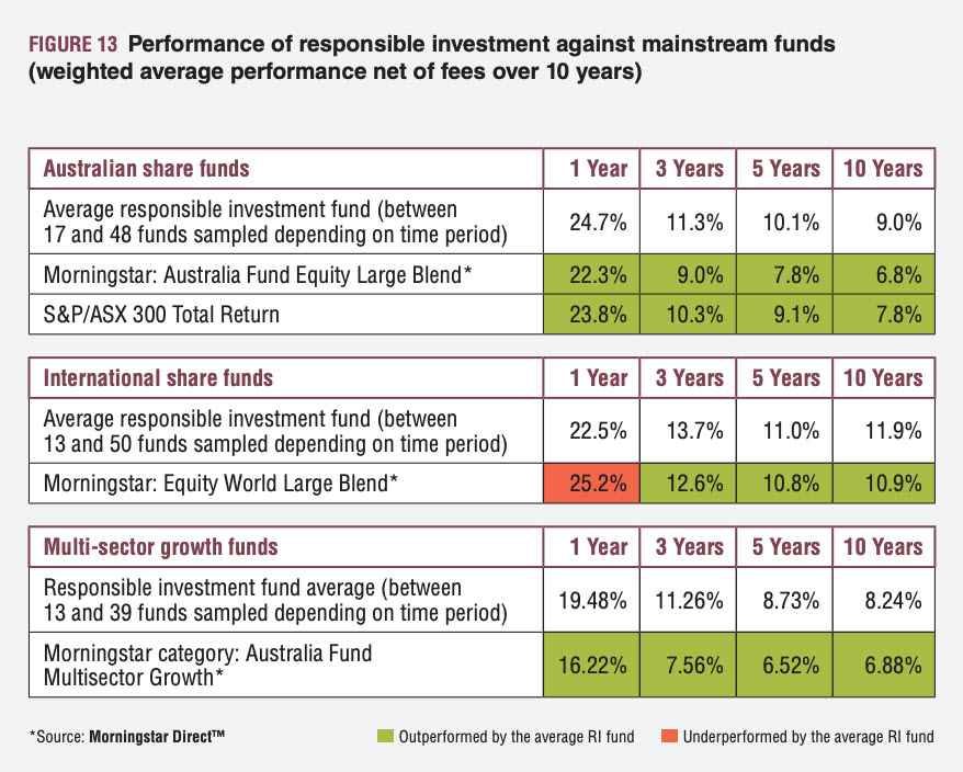 Performance status of an investment